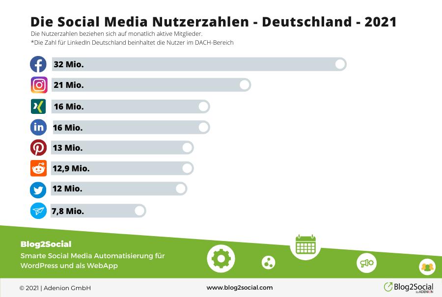 social media nutzerzahlen deutschland 2021 3 - Social Media-Nutzerzahlen gestiegen