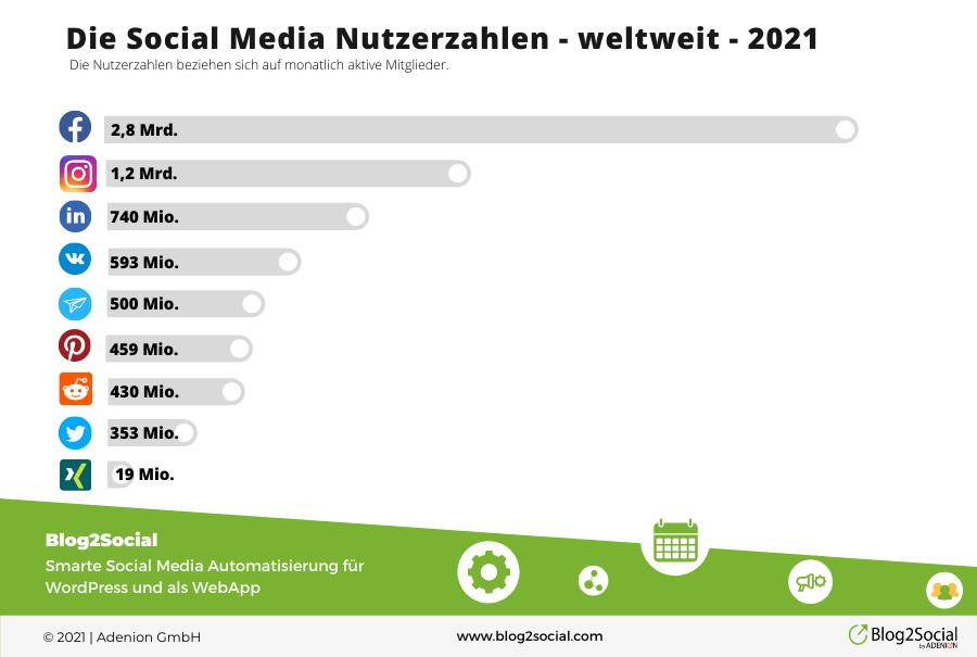 social media nutzerzahlen weltweit 2021 3 - Post